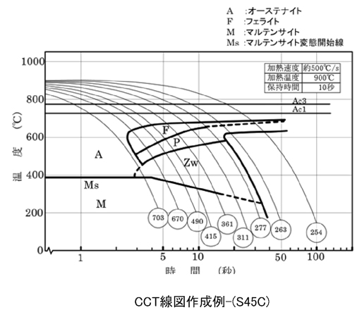 CCT(Continuous Cooling Transformation)線図:連続冷却変態曲線